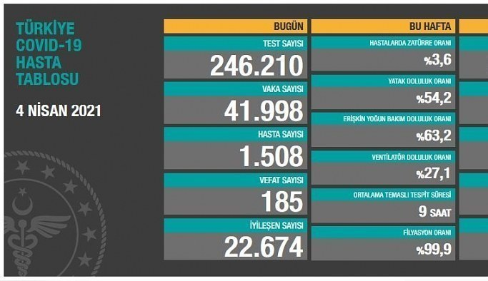 5 Nisan Pazartesi Korona Tablosu! İşte bugünki vaka ve ölüm sayıları