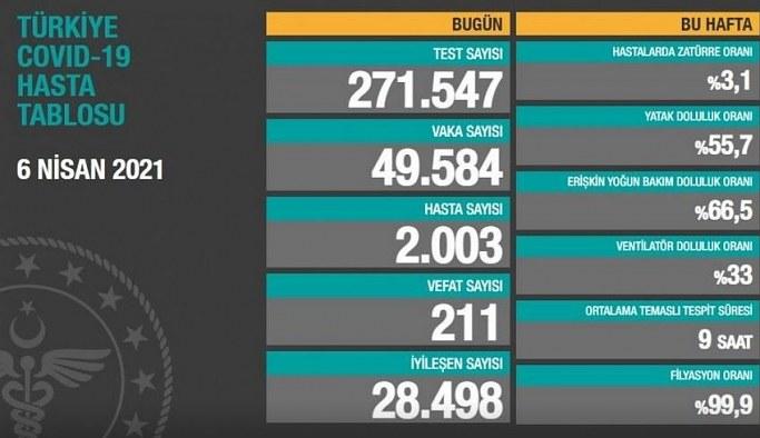 7 Nisan Çarşamba Korona Tablosu! İşte bugünki vaka ve ölüm sayıları