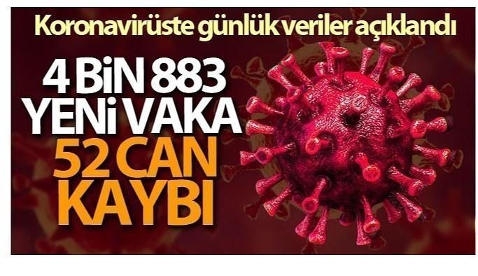 28 Haziran Pazartesi Korona virüs Tablosu, bugün ki sonuçlar şaşırttı!