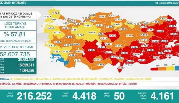 Vatandaş rehavete kapıldı, aşı ve risk haritası kırmızıya döndü