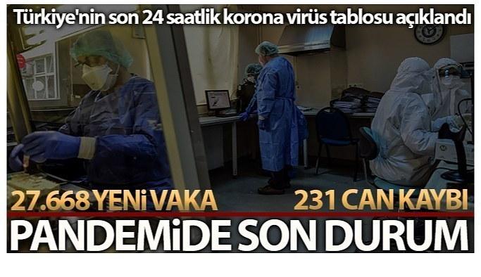 21 Eylül Salı Koronavirüs Tablosu