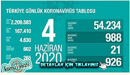 04 Haziran Perşembe Korona virüs Türkiye'de...