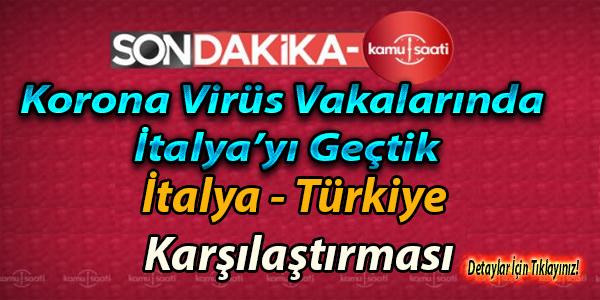 Koronavirüs Vakalarında Türkiye-İtalya Karşılaştırması (21 Mart 2020 Saat 23:00 )