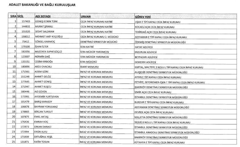 693 sayili khk ile adalet bakanligindan ihrac edilen personelin isim listesi tam liste kamu saati